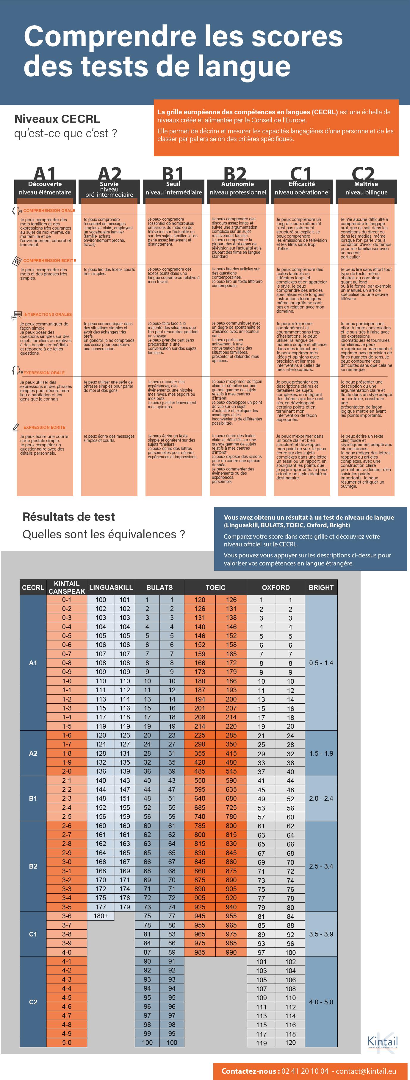Comprendre les scores de tests en langues - niveaux CECRL