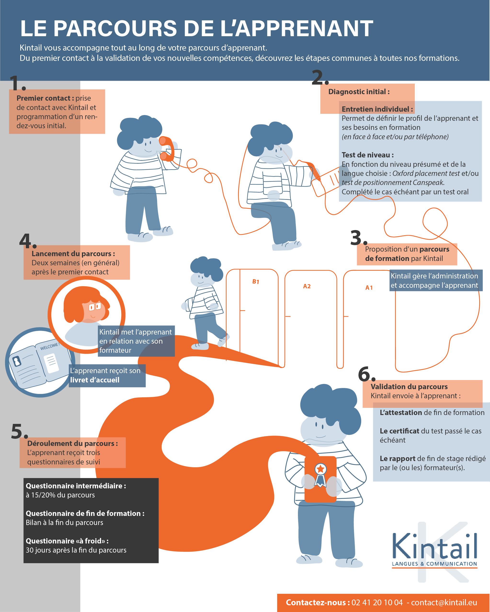 parcours de l'apprenant Kintail 2020